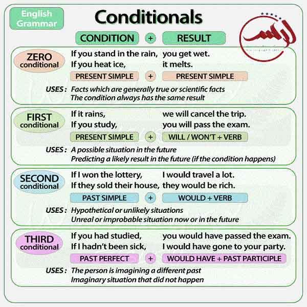conditionals-خلاصه-شرط-گرامر