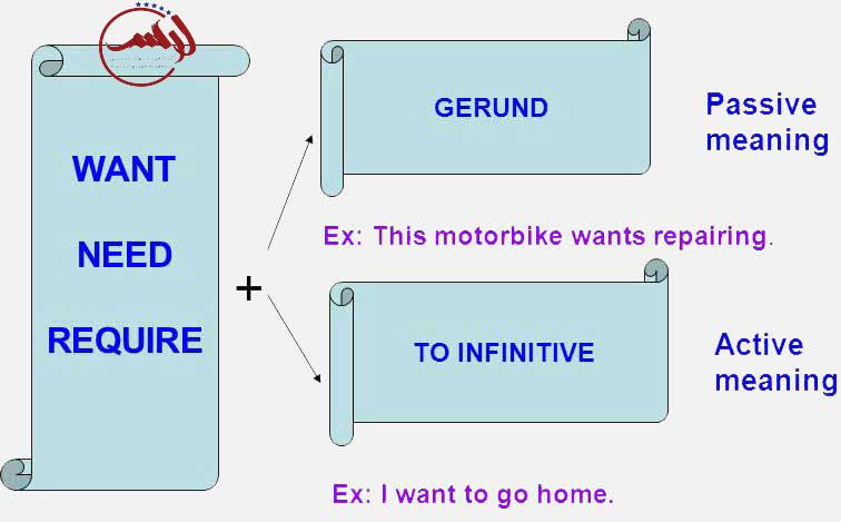 افعال اسمی در حالت تاثیر پذیری (Gerunds in Passive sense)