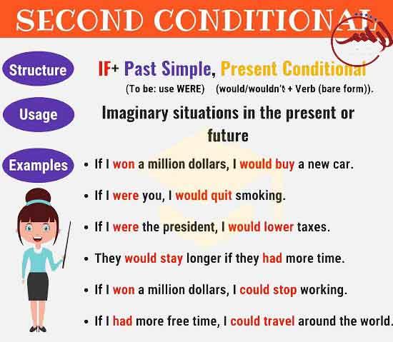 second conditional grammar