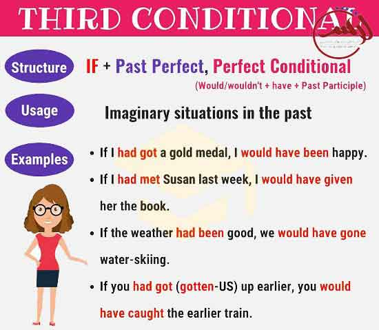 third conditional grammar